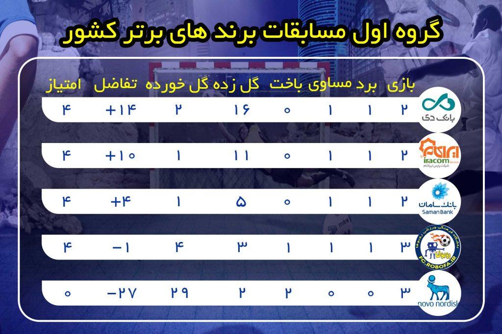جدول گروه اول مسابقات برندهای برتر کشور -پایان هفته سوم