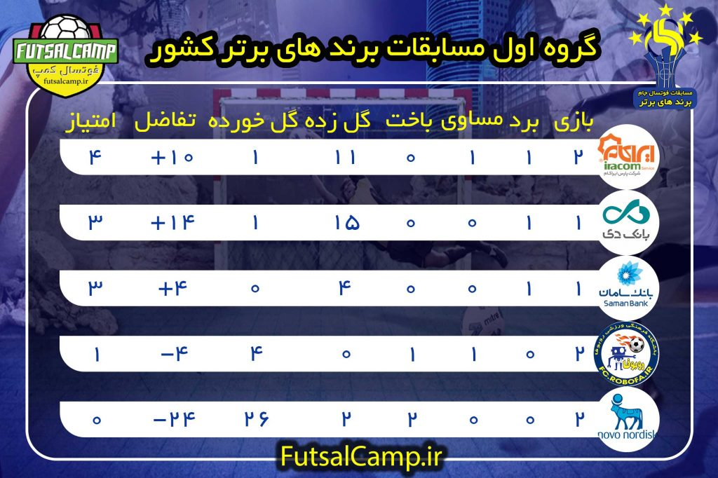 جدول گروه اول مسابقات برندهای برتر ایران