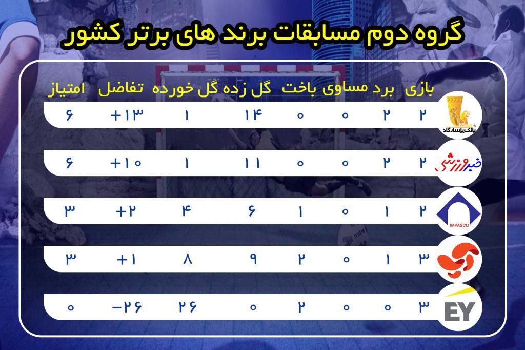جدول گروه دوم مسابقات برندهای برتر کشور - پابان هفته سوم