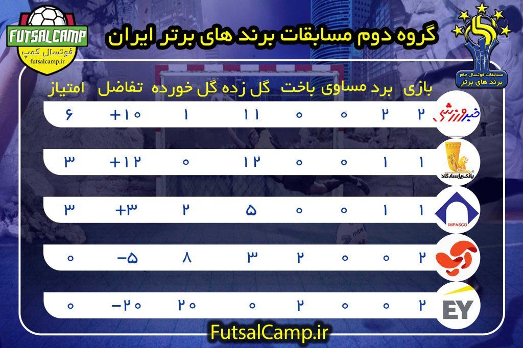 جدول گروه دوم مسابقات برندها برتر ایران