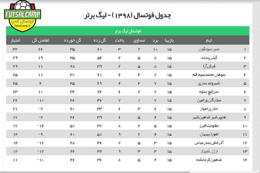 جدول-لیگ-برتر-فوتسال-ایران-هفته-پانزدهم