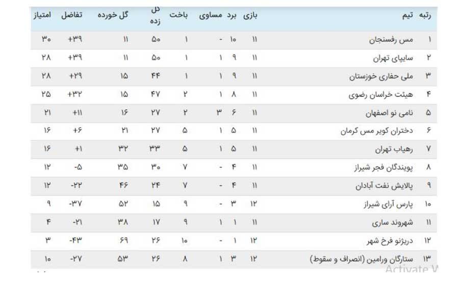 هفته دوازدهم لیگ برتر فوتسال بانوان