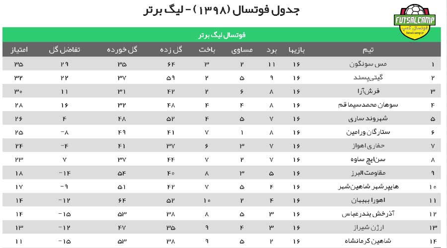 هفته شانزدهم لیگ برتر فوتسال/جدول مسابقات