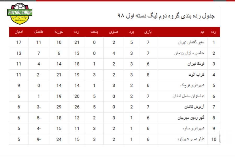 جدول گروه اول لیگ دسته دوم فوتسال هفته هشتم