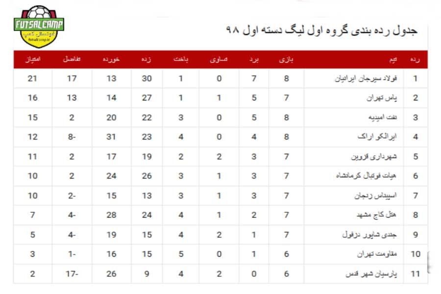 جدول گروه اول لیگ دسته اول فوتسال هفته هشتم
