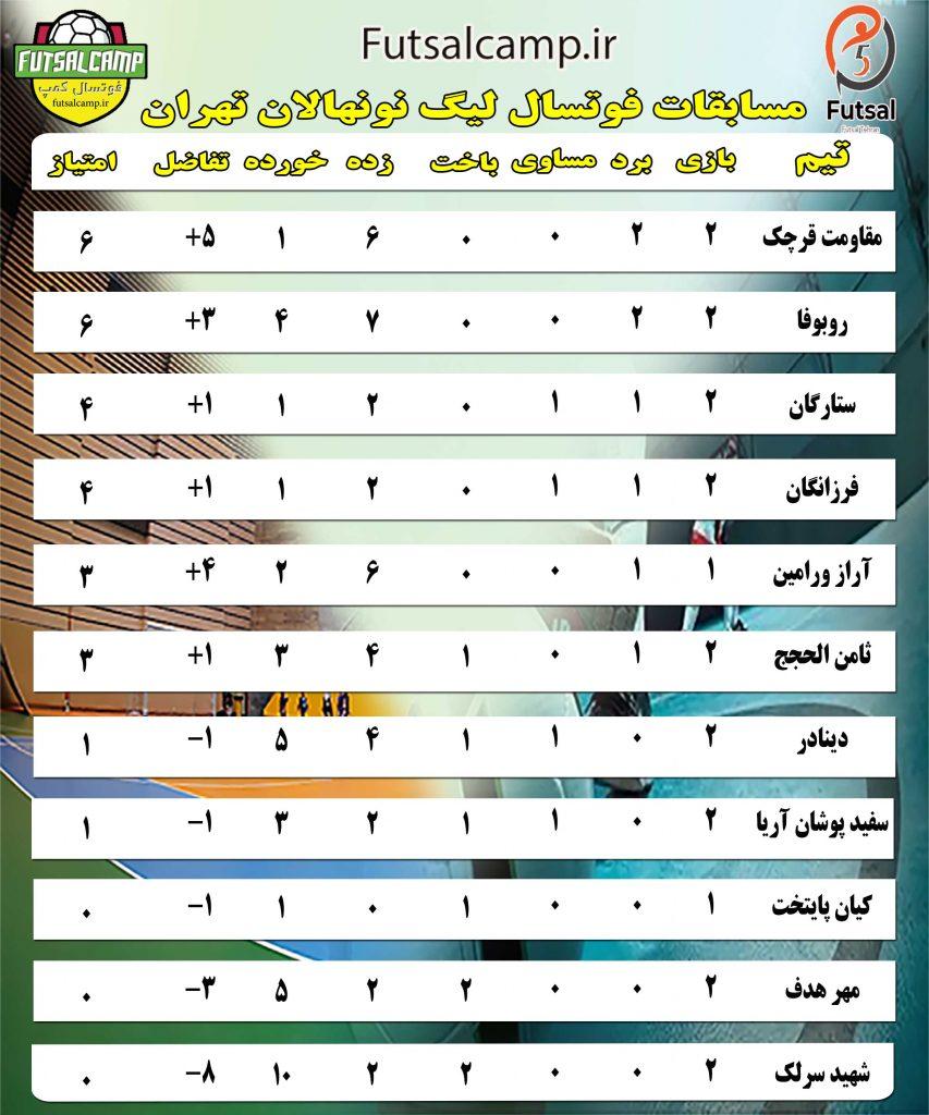 جدولیگ فوتسال نونهالان تهران تا پایان هفته دوم
