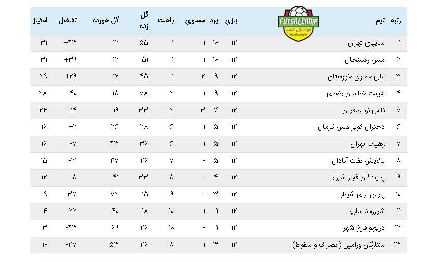 جدول نیم فصل لیگ برتر فوتسال بانوان