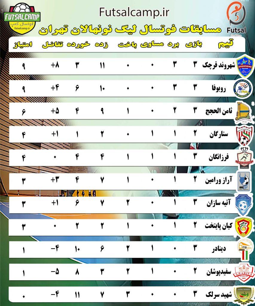 جدول لیگ فوتسال نونهالان تهران تا پایان هفته سوم
