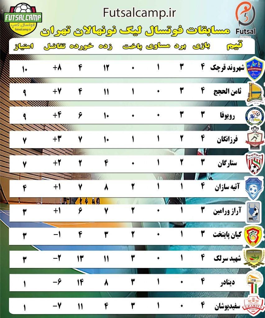 جدول لیگ فوتسال نونهالان تهران هفته چهارم