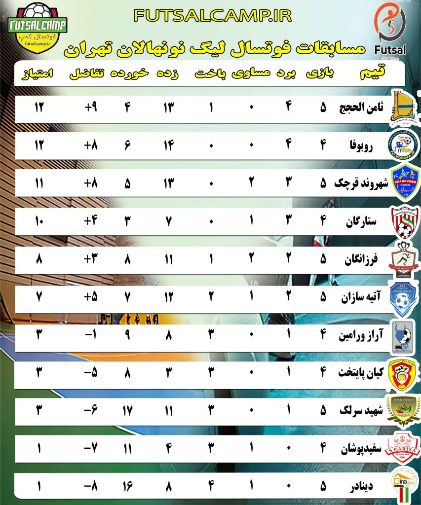 جدول لیگ فوتسال نونهالان تهران هفته پنجم