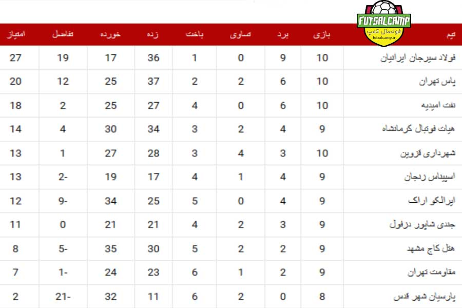جدول گروه اول لیگ دسته اول فوتسال هفته یازدهم