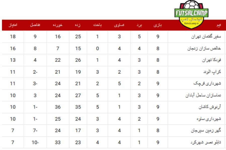 جدول گروه اول لیگ دسته دوم فوتسال هفته یازدهم