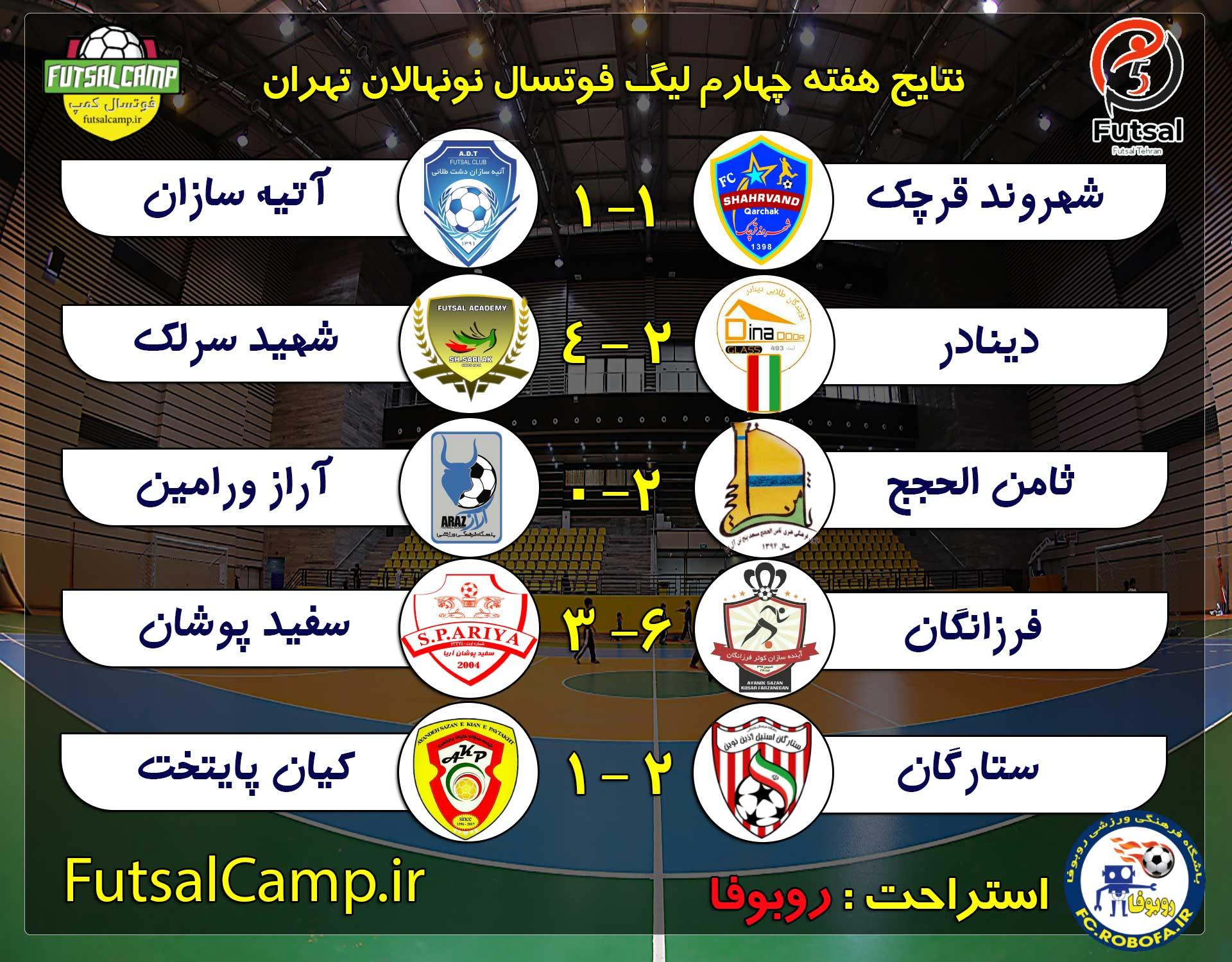نتایج بازی لیگ فوتسال نونهالان تهران هفته چهارم