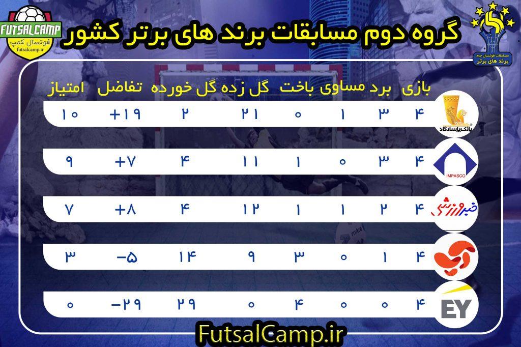 جدول گروه دوم مسابقات برندهای برتر کشور