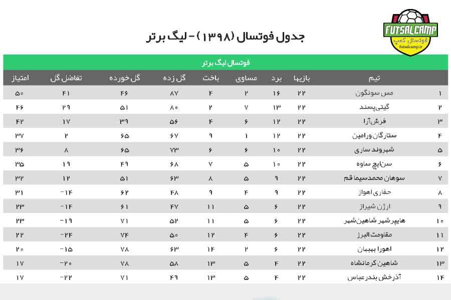 جدول لیگ برتر فوتسال ه22