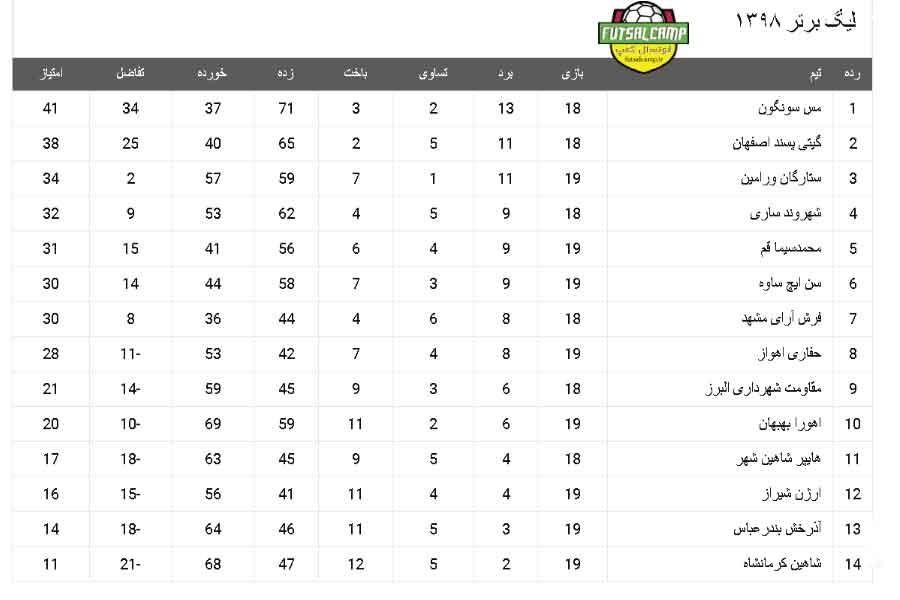 جدول لیگ برتر فوتسال