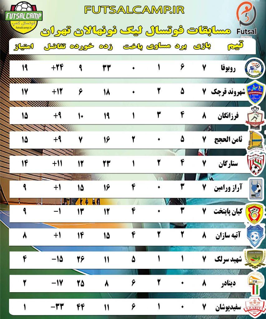 جدول لیگ فوتسال نونهالان تهران تا پایان هفته هشتم