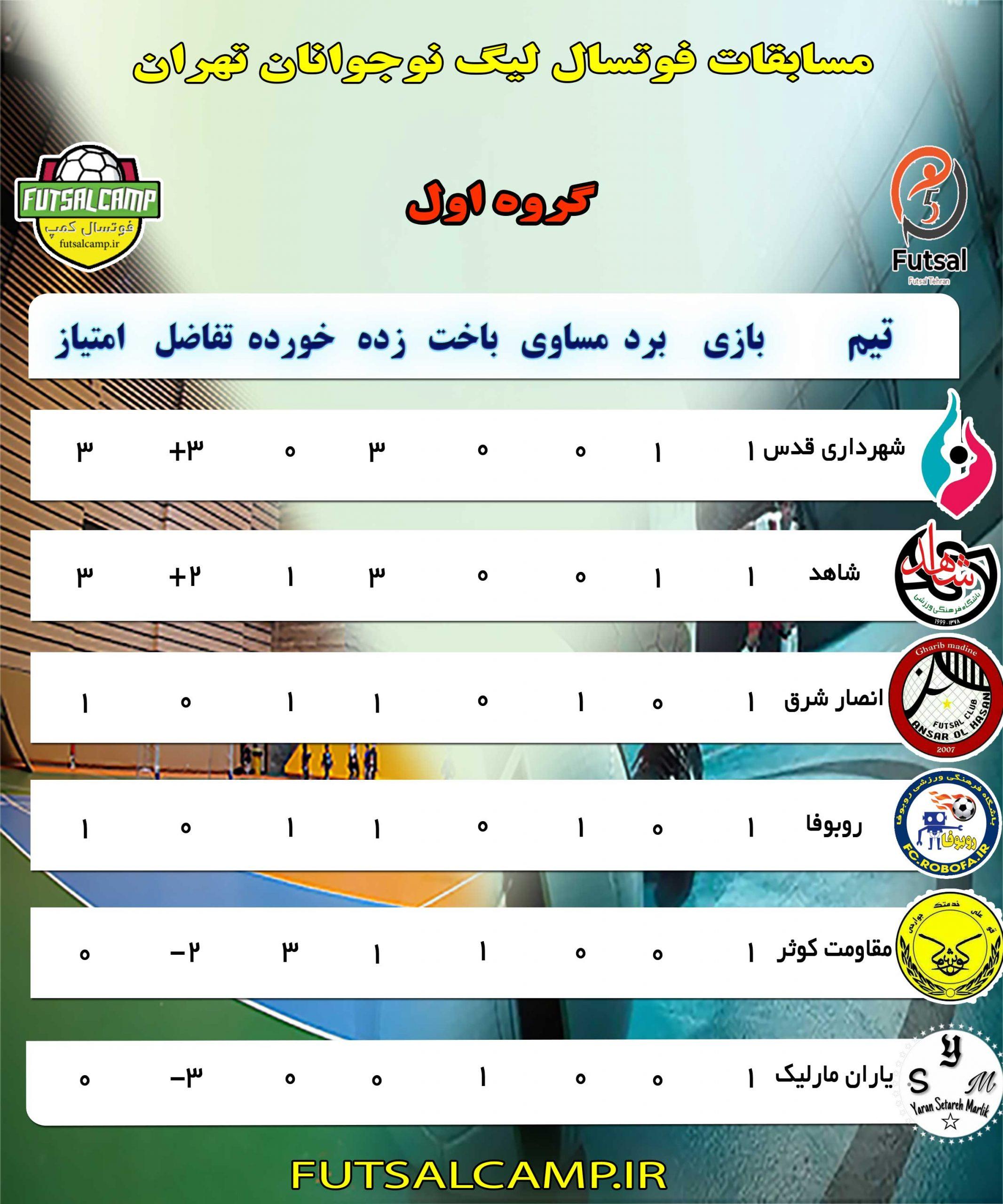 جدول-گروه-اول-لیگ-فوتسال-نوجوانان-تهران-جدید