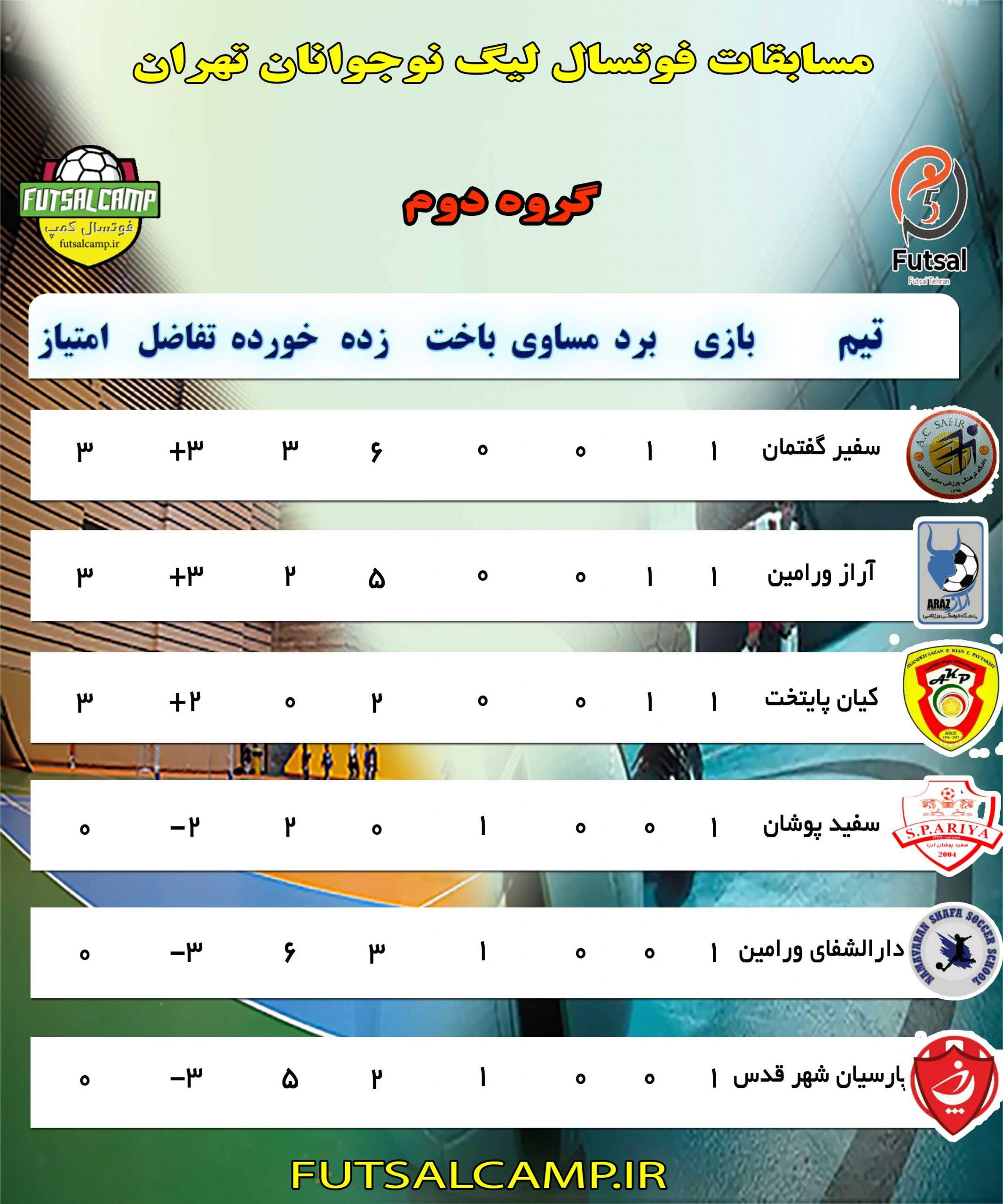 جدول-گروه-دوم-لیگ-فوتسال-نوجوانان-تهران-جدید