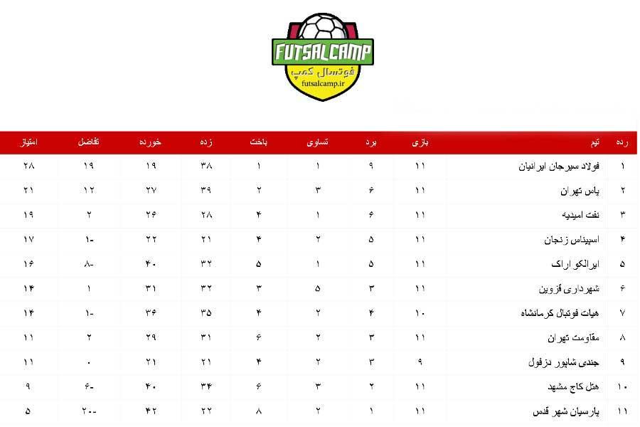 هفته دوازدهم لیگ دسته اول فوتسال گروه دوم