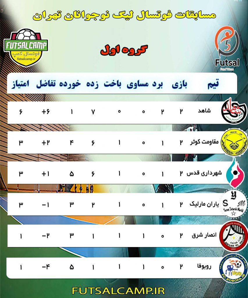 جدول گروه اول هفته دوم