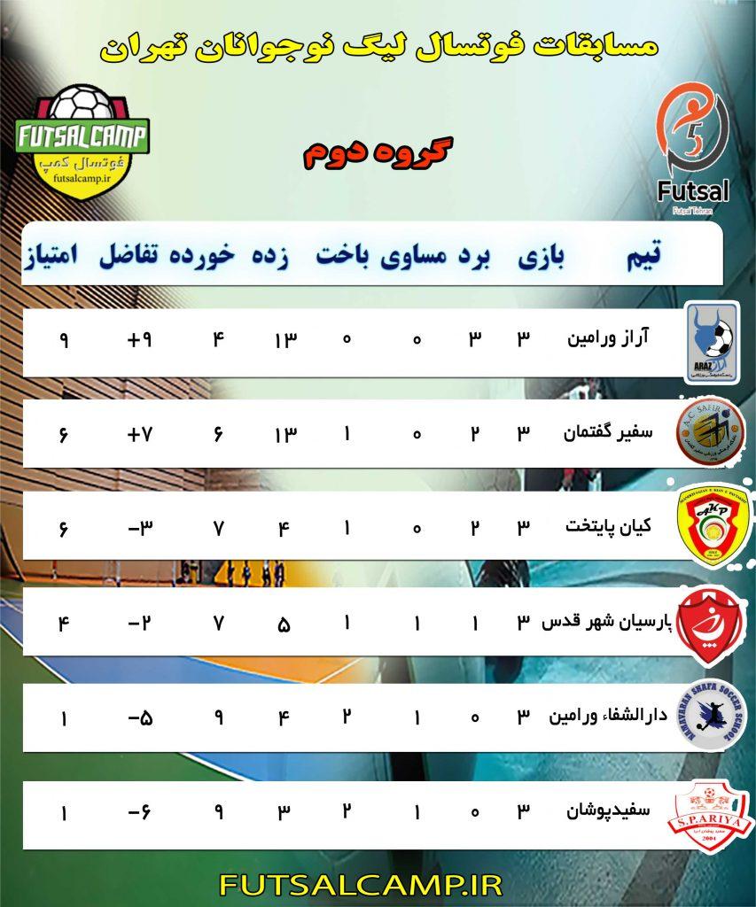 رگوه دوم لیگ فوتسال نوجوانان تهران هفته نهم