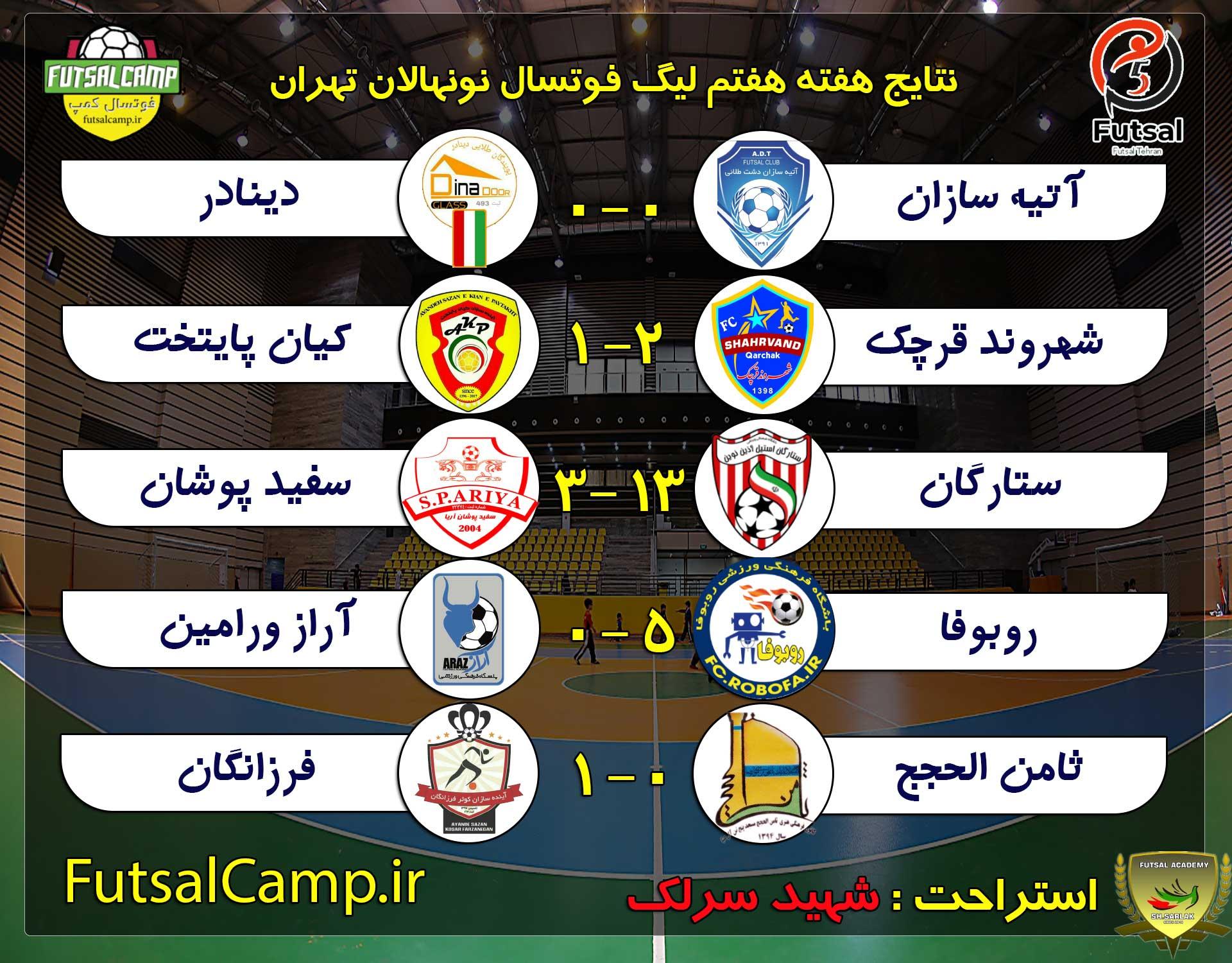 نتایج بازی ها هفته هفتم لیگ فوتسال نونهالان تهران