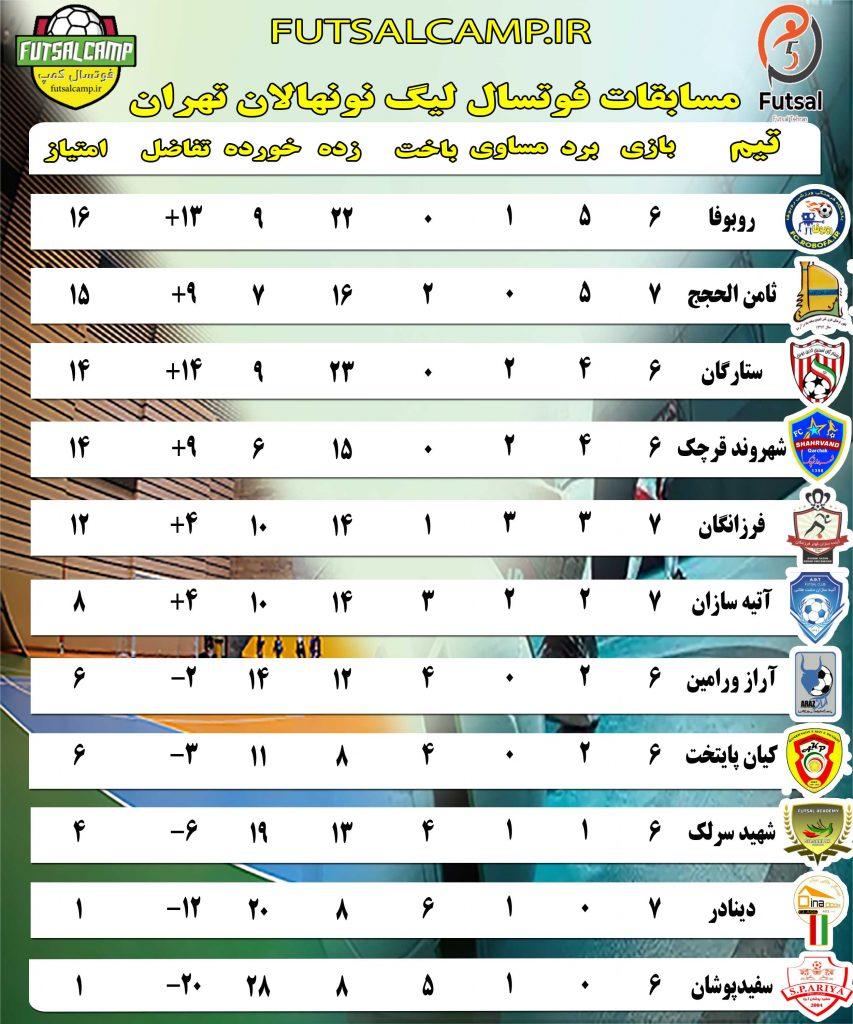 جدول لیگ فوتسال نونهالان تهران تا پایان هفته هفتم