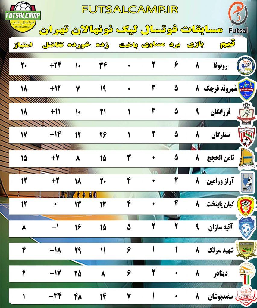 جدول لیگ فوتسال نونهالان تهران پایان هفته نهم