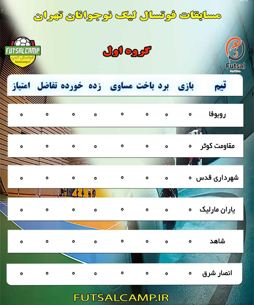 گروه اول لیگ فوتسال نوجوانان تهران