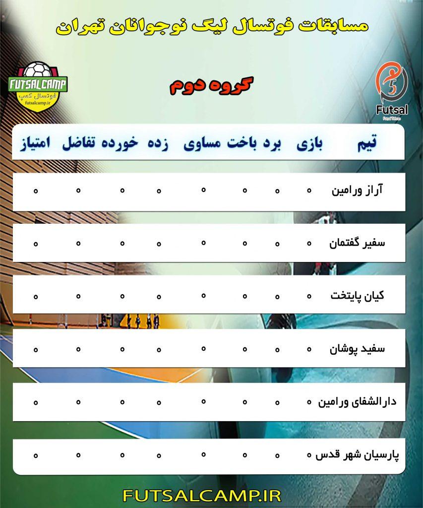 گروه دوم لیگ فوتسال نوجوانان تهران