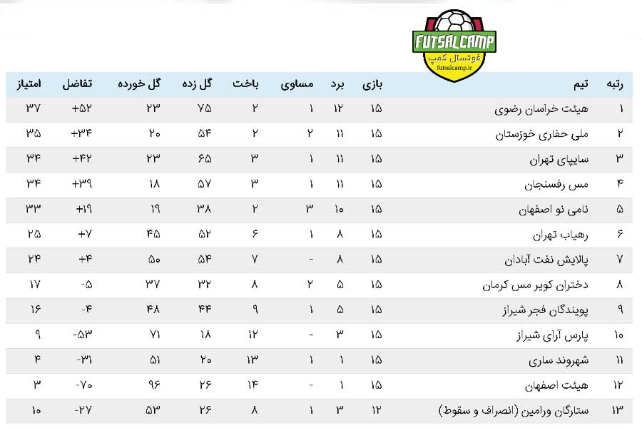 جدول لیگ برتر فوتسال بانوان