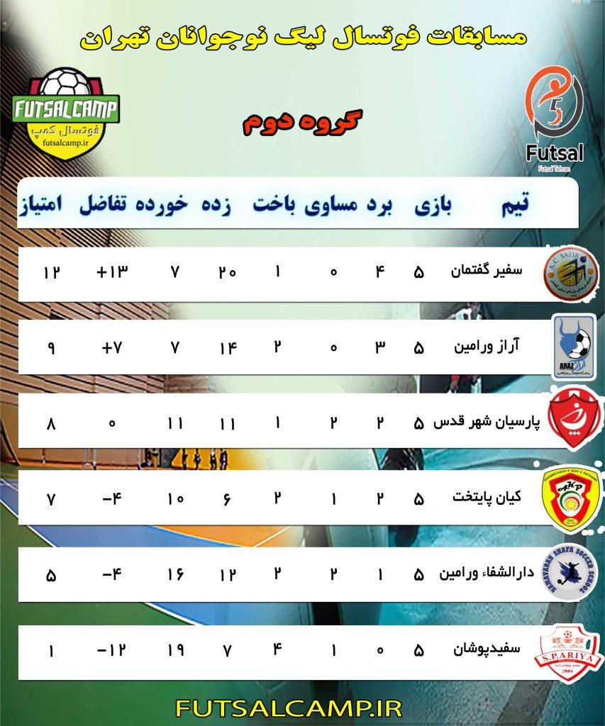 جدول گروه دوم لیگ فوتسال نوجوانان تهران پایان بازی معوقه هفته چهارم