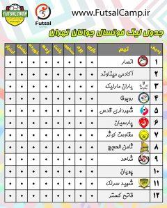 جدول ابتدایی لیگ فوتسال جوانان تهران