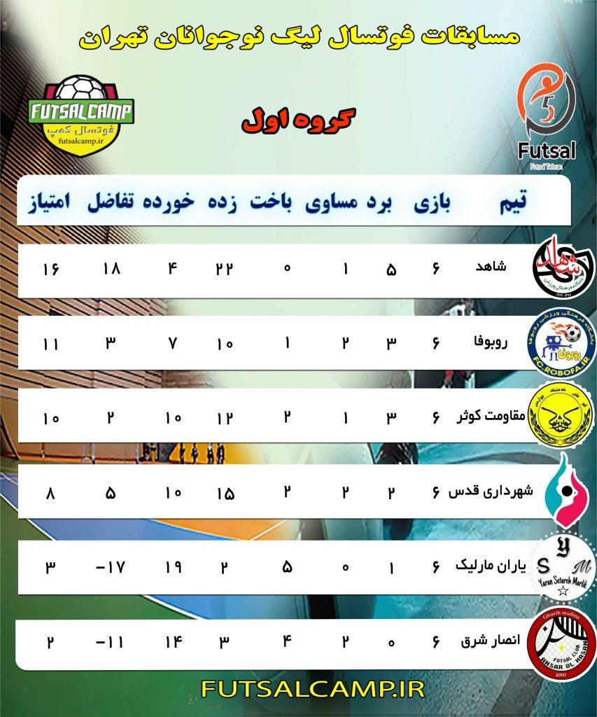جدلو گروه اول لیگ فوتسال نوجوانان تهران در پایان هفته ششم