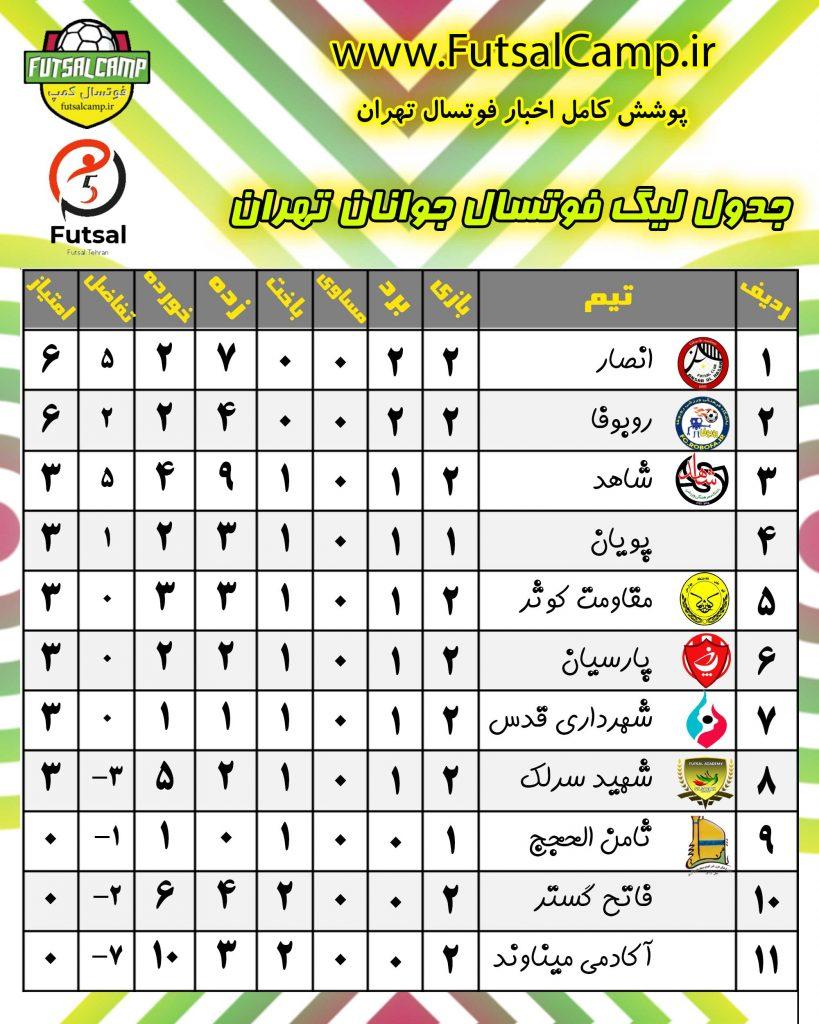 جدول لیگ فوتسال جوانان تهران در پایان هفته دوم