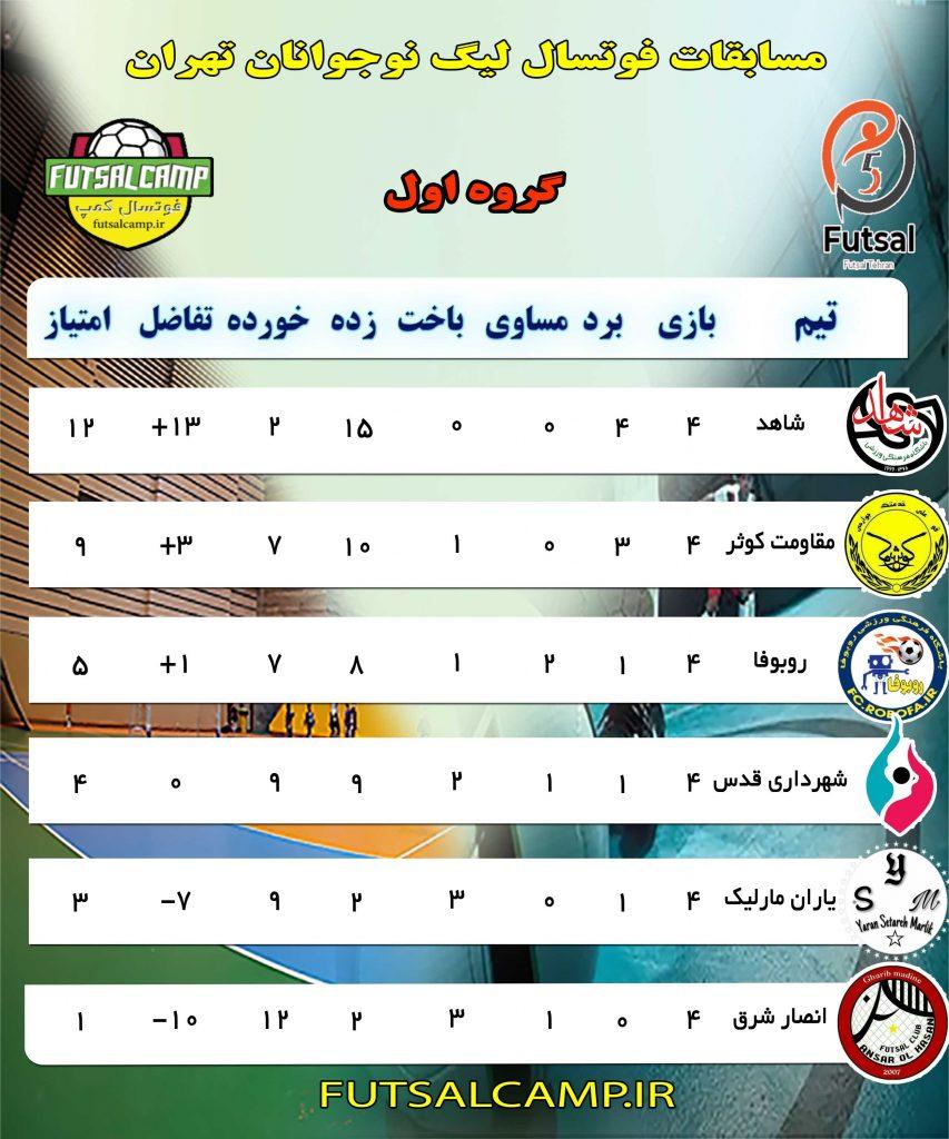 جدول گروه اول لیگ فوتسال نوجوانان تهران پایان هفته چهارم