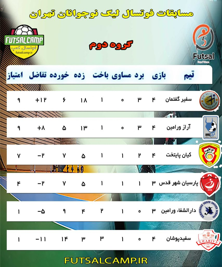 جدول گروه دوم لیگ فوتسال نوجوانان تهران پایان هفته چهارم