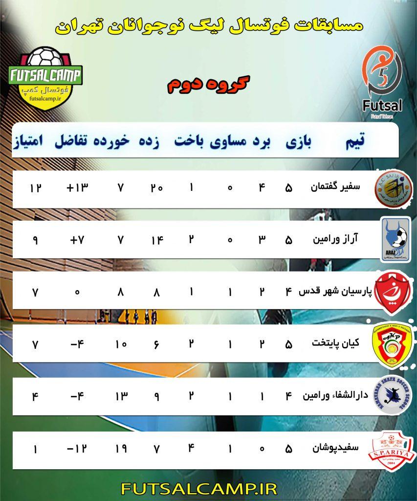جدول گروه دوم لیگ فوتسال نوجوانان تهران