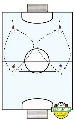 تمرین ساده چرخشی سیستم 2-2