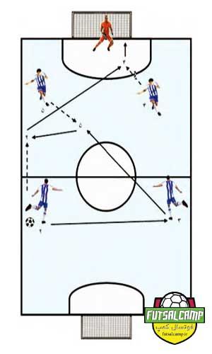 تمرین دوم سیستم 2-2