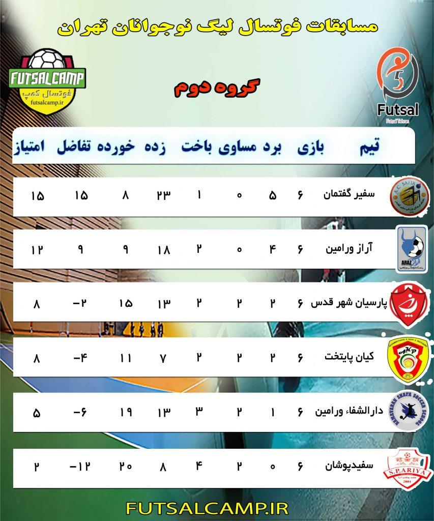 جدلو گروه دوم لیگ فوتسال نوجوانان تهران در پایان هفته ششم