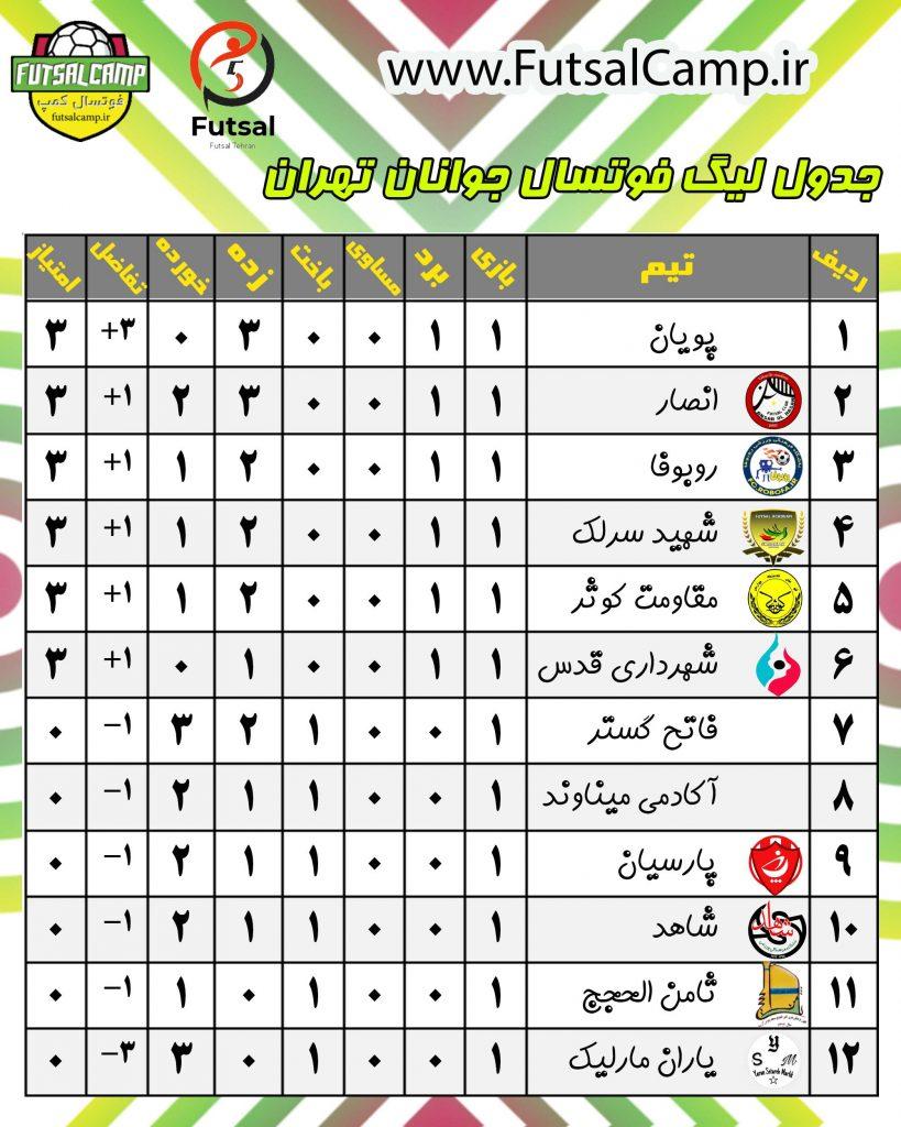جدول لیگ فوتسال جوانان تهران پایان هفته اول