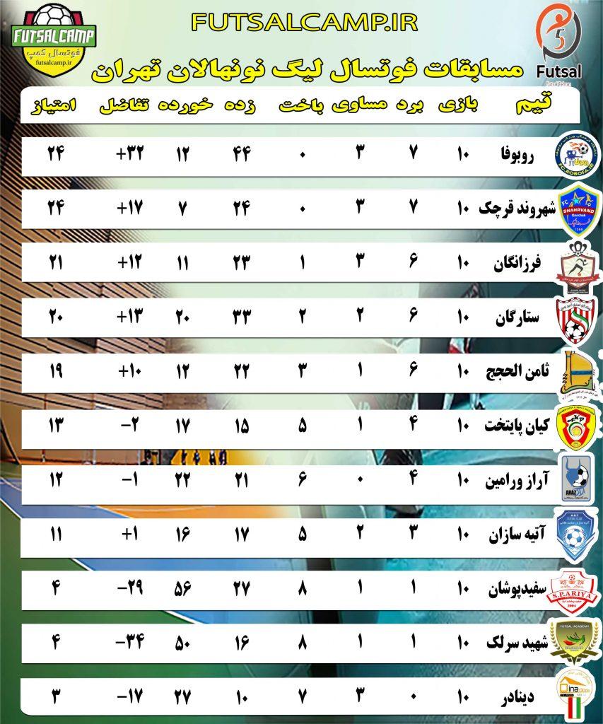 جدول لیگ فوتسال نونهالان تهران پایان هفته یازدهم