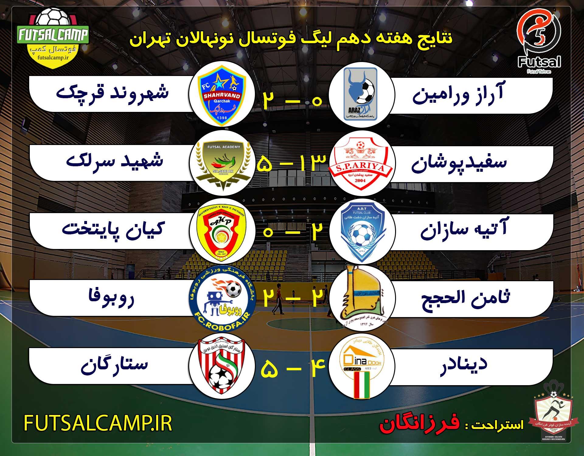 نتایج هفته یازدهم لیگ فوتسال نونهالان تهران