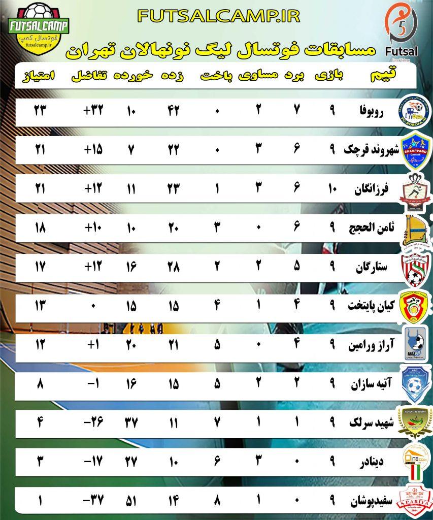 نتایج بازی های هفته دهم لیگ فوتسال نونهالان تهران