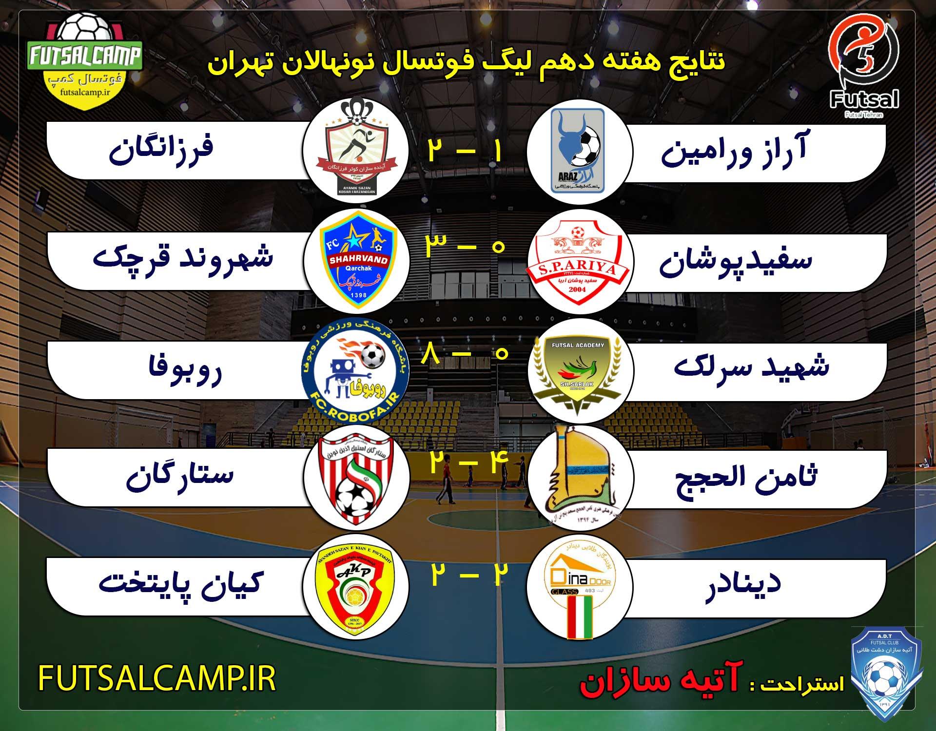 جدول لیگ فوتسال نونهالان تهران پایان هفته دهم