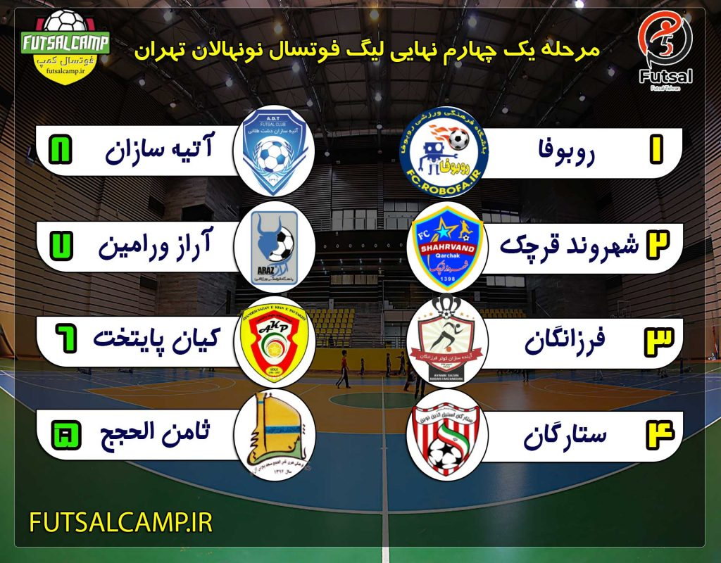 مرحله یک هشتم نهایی لیگ فوتسال نونهالان تهران