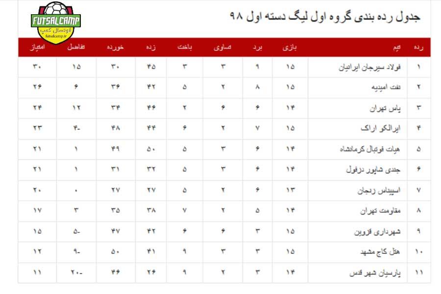 جدول گروه اول لیگ دسته اول فوتسال پایان هفته هفدهم