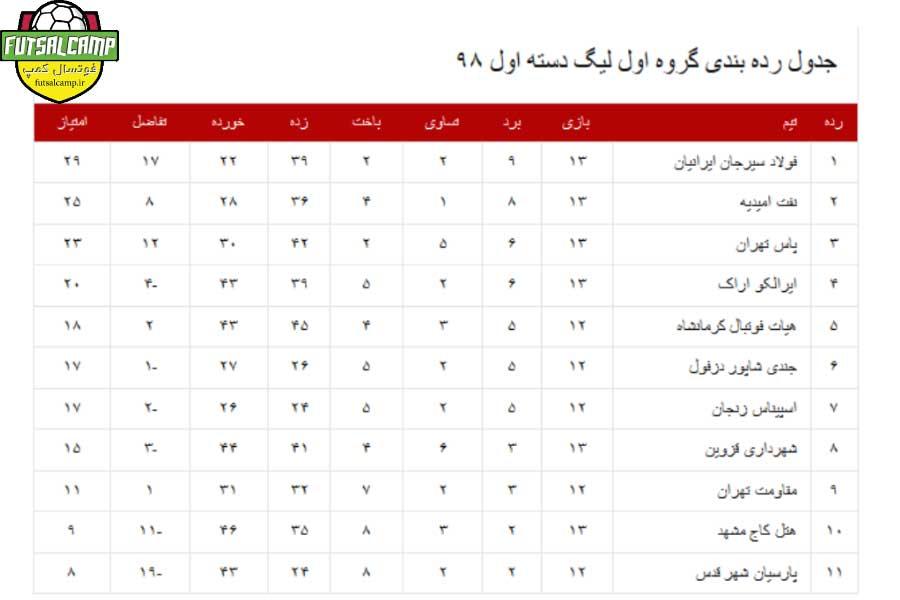 جدول گروه اول لیگ دسته اول فوتسال